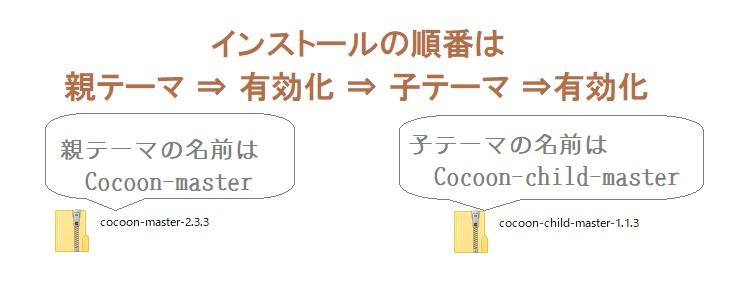 テーマ「Cocoon」インストール方法